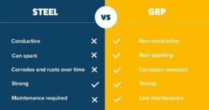 Steel vs GRP
